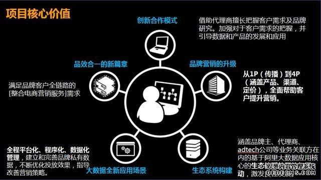 信息流、DSP广告、网盟、SEM多维度对比