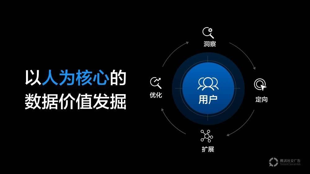 二类电商投放腾讯社交广告(广点通)怎么玩爆款!