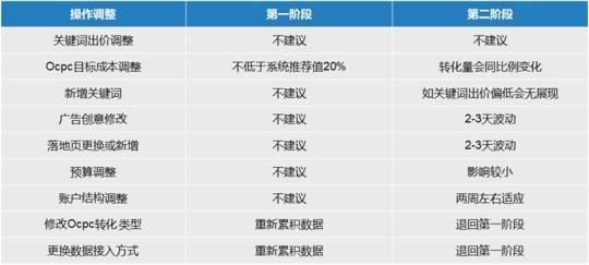 百度竞价SEM推广OCPC20问技巧分享