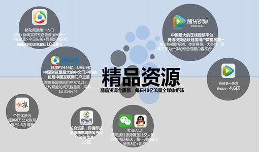 腾讯系广告投放技巧及常见问题!