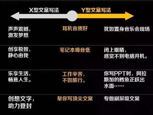 X型与Y型文案