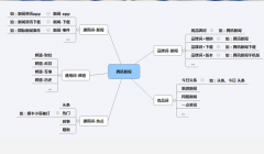 新闻资讯app的SEM推广案例分析