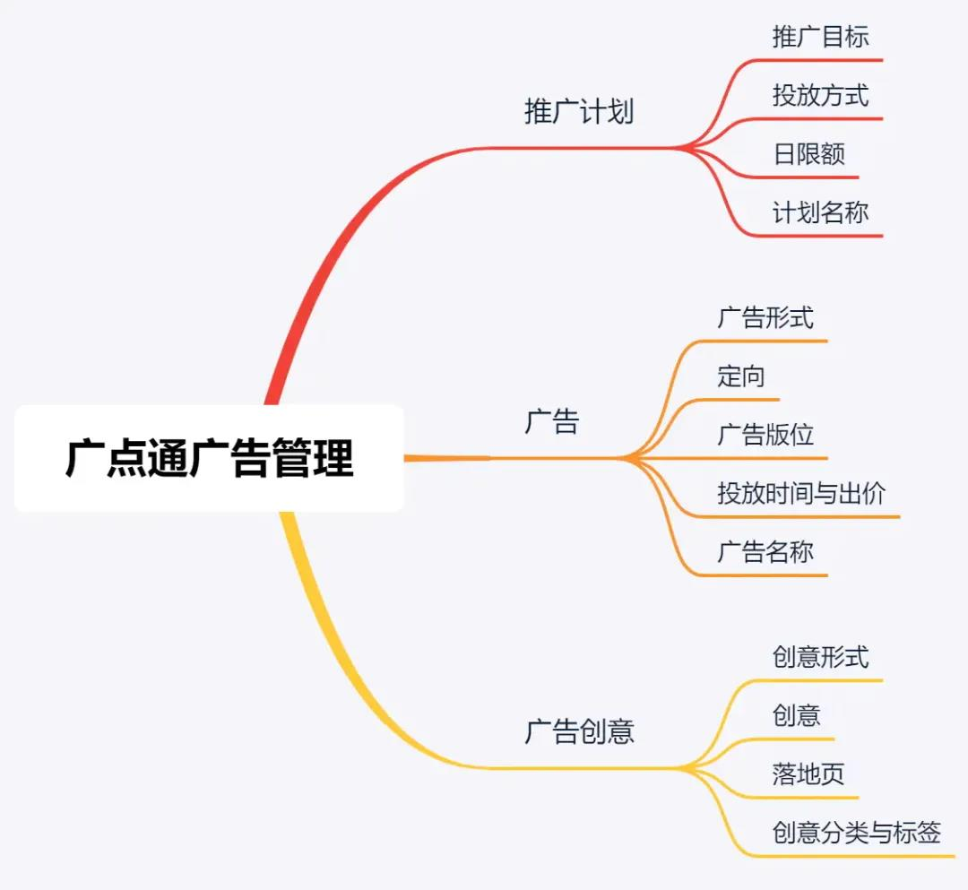 腾讯广点通投放实操干货总结